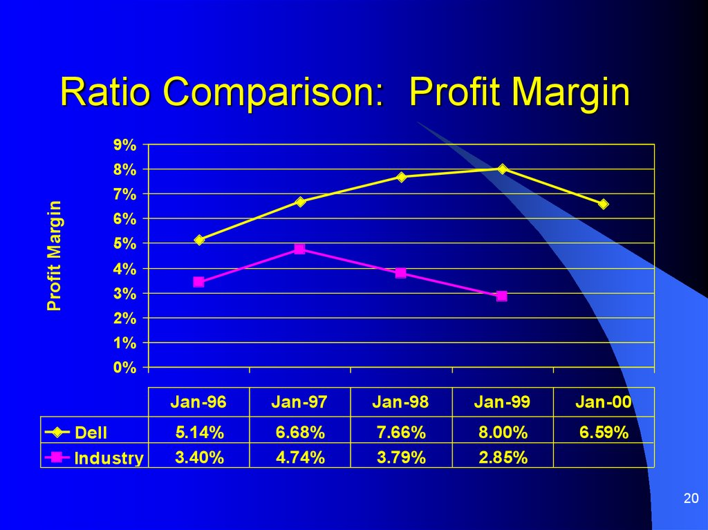 Ratio Comparison: Profit Margin