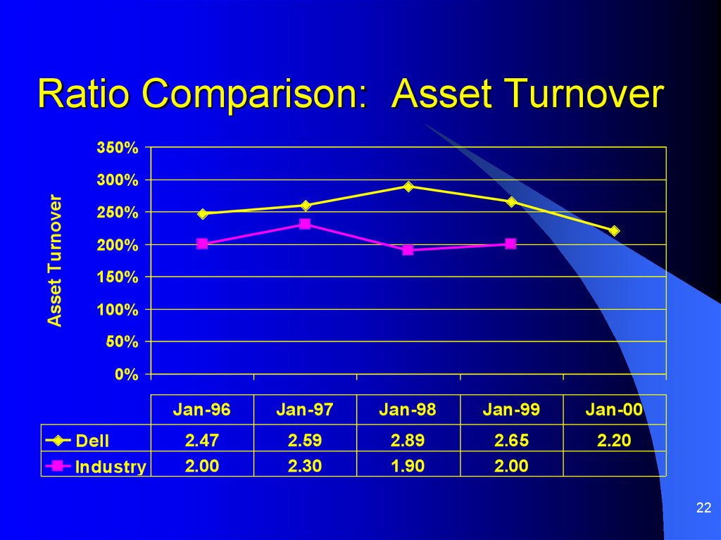 Ratio Comparison: Asset Turnover
