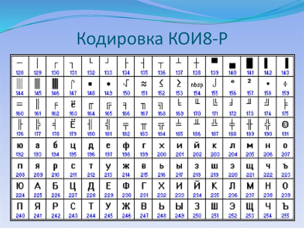 таблица кои-8 кодовая