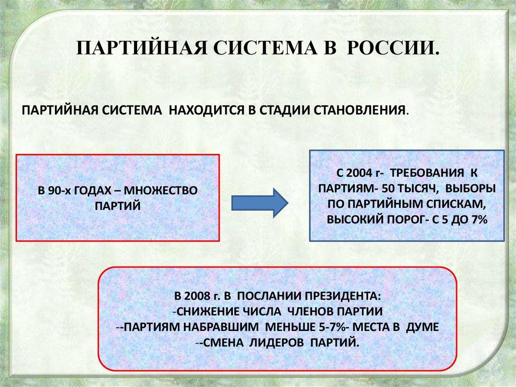 Характеристика Партийной Системы Современной России Шпаргалка