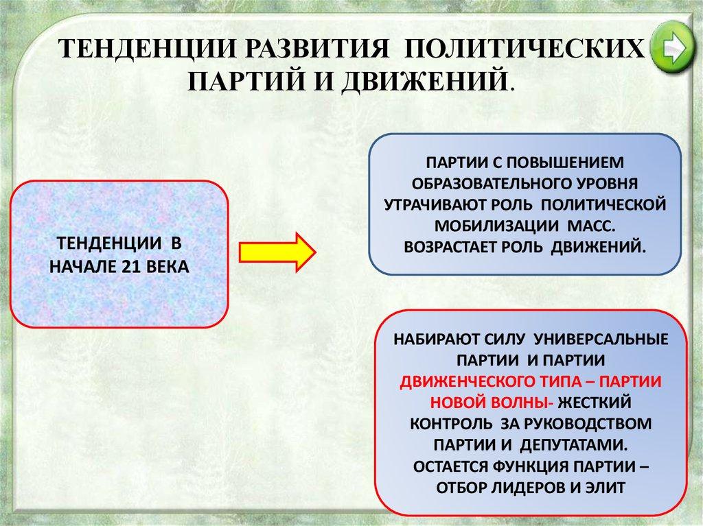 развитие политической системы рф за 2016 инструкция