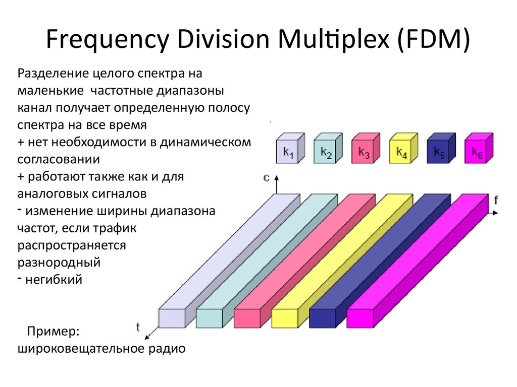 Frequency Division Multiplex (FDM)