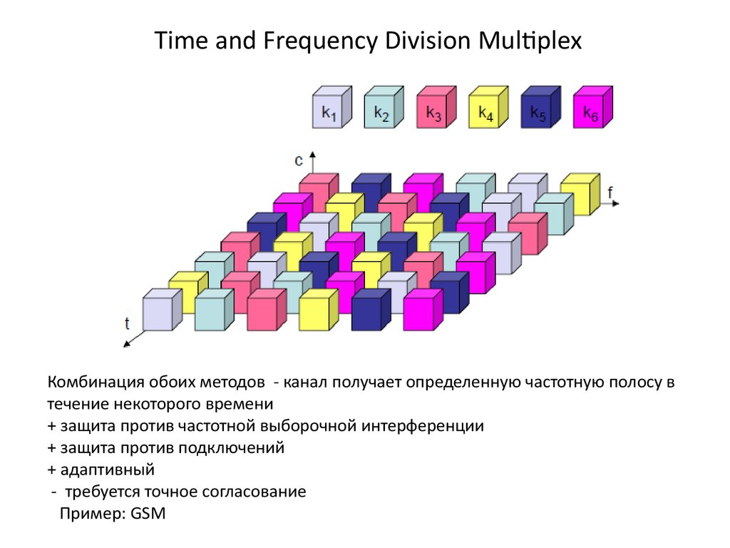 Time and Frequency Division Multiplex
