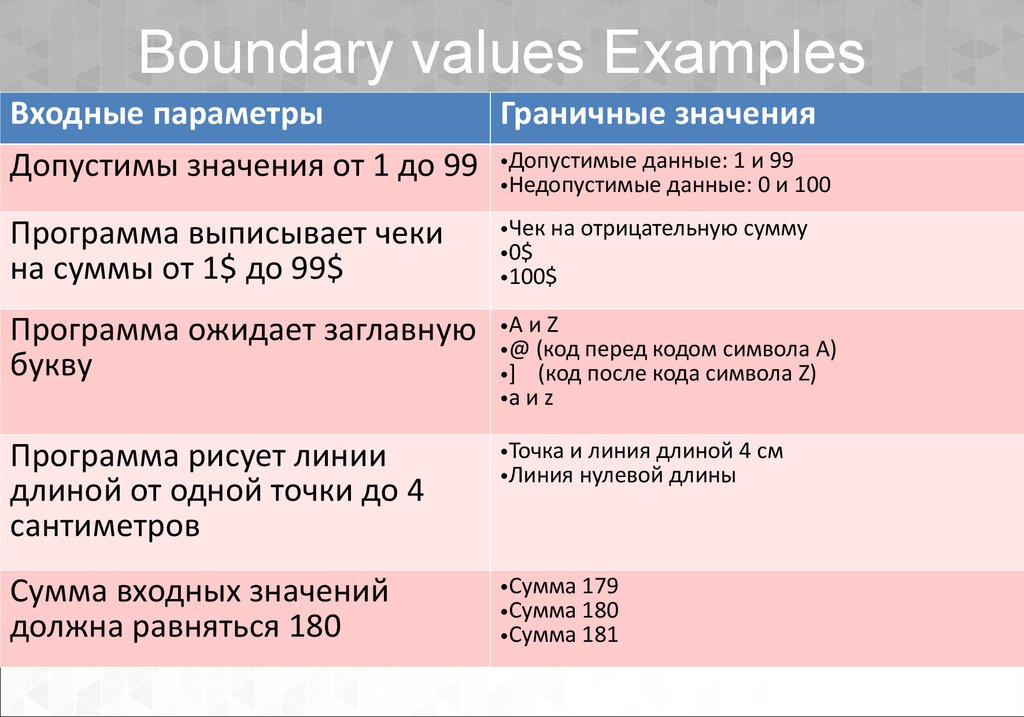 Boundary values Examples