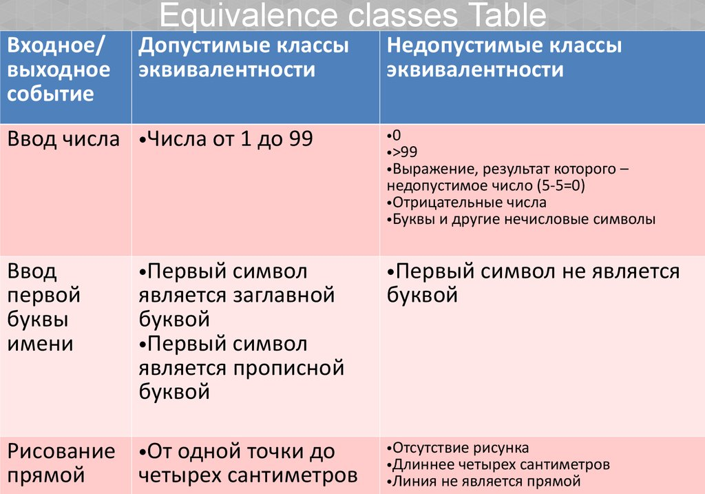 Equivalence classes Table