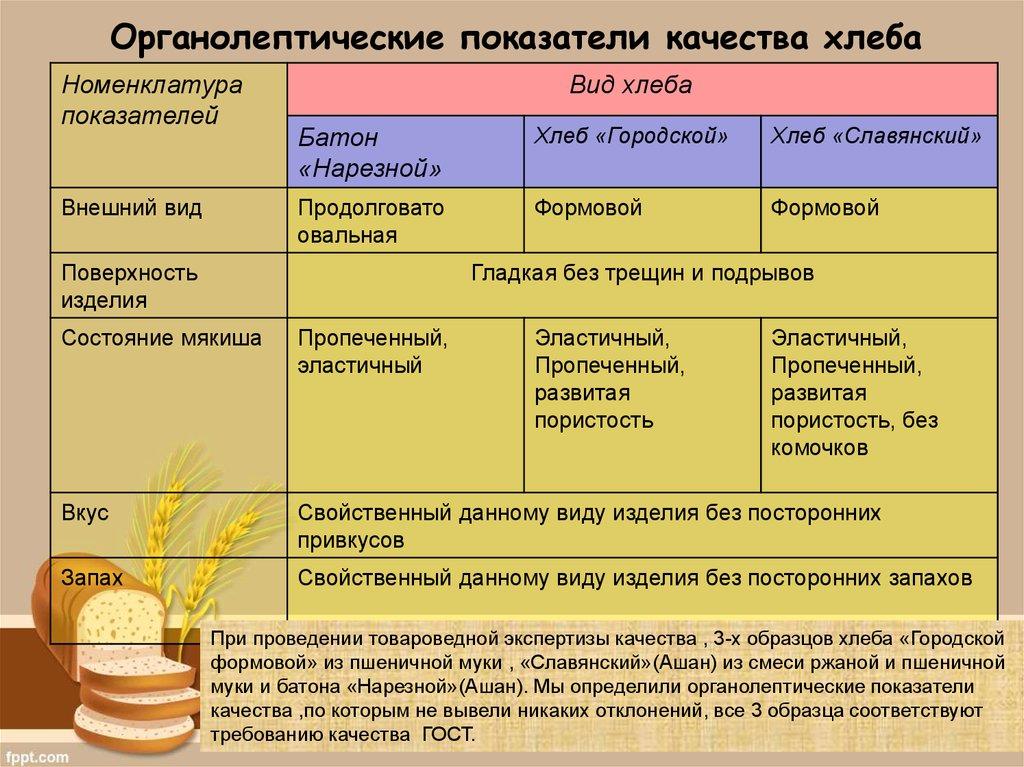 Влажность ржаного хлеба