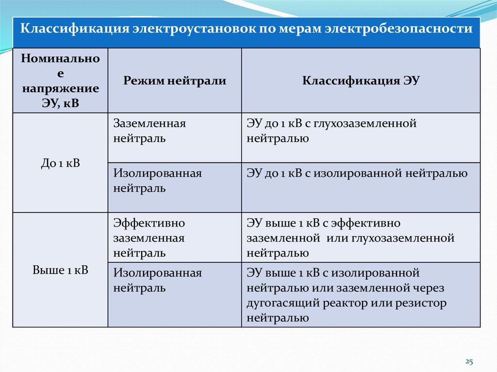 Классификация электроустановок по мерам электробезопасности вопросы по электробезопасности для специалистов по охране труда