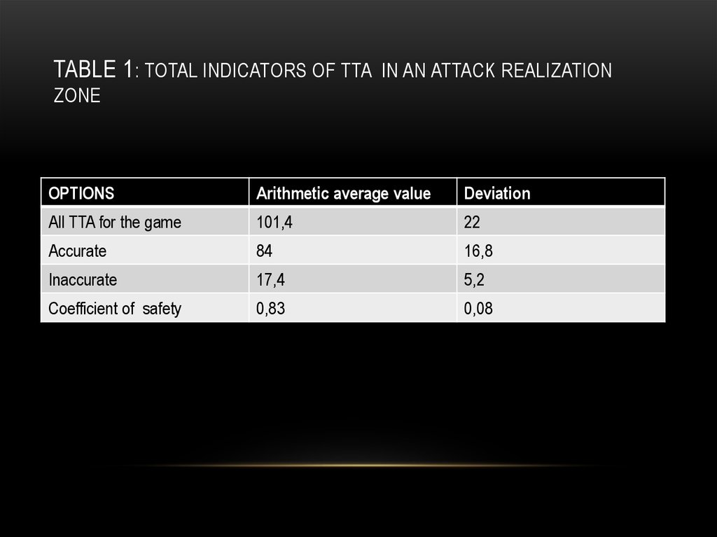 Table 1: Total indicators of TTA in an attack realization zone