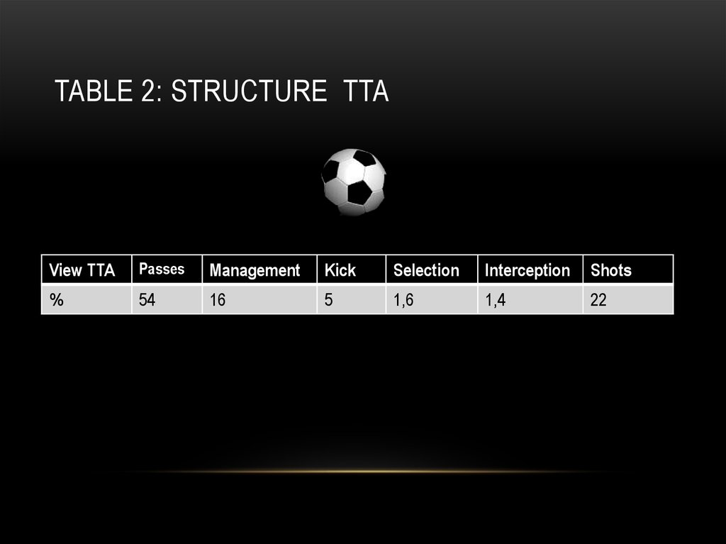 Table 2: STRUCTURE ttA