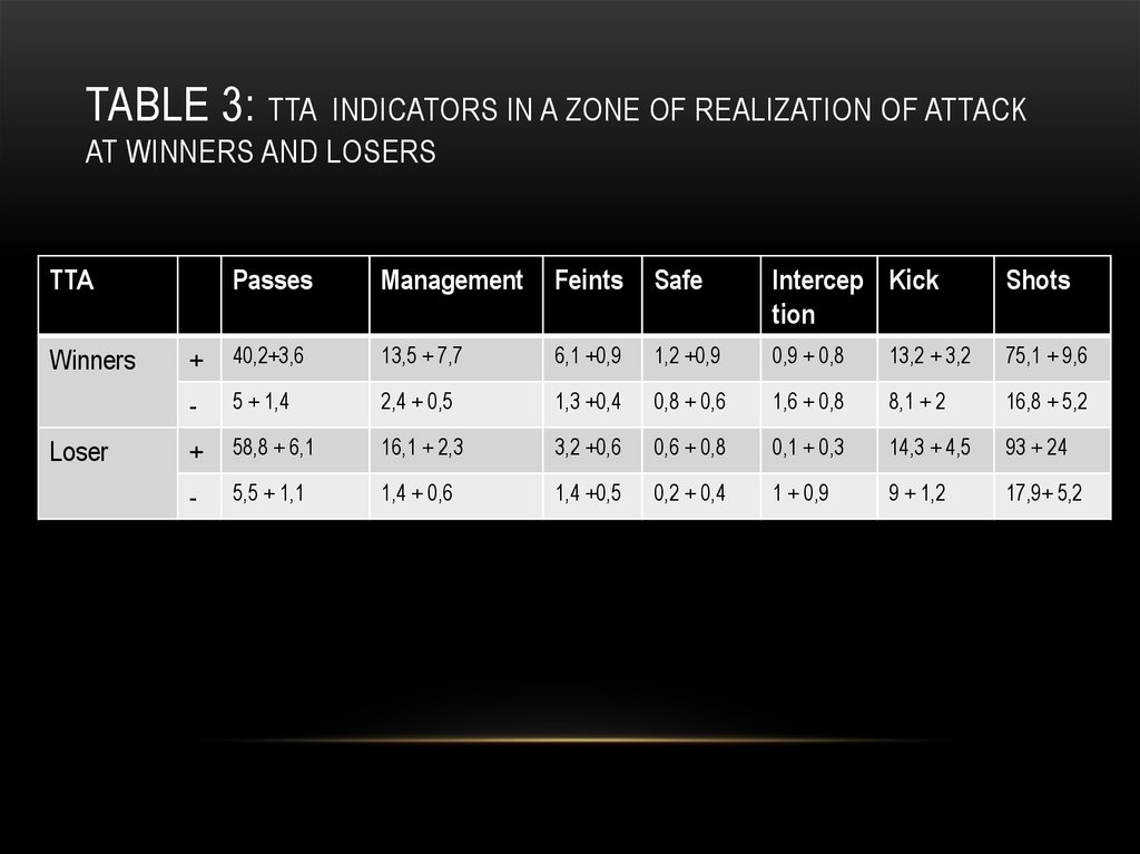 Table 3: TTA indicators in a zone of realization of attack at winners and losers