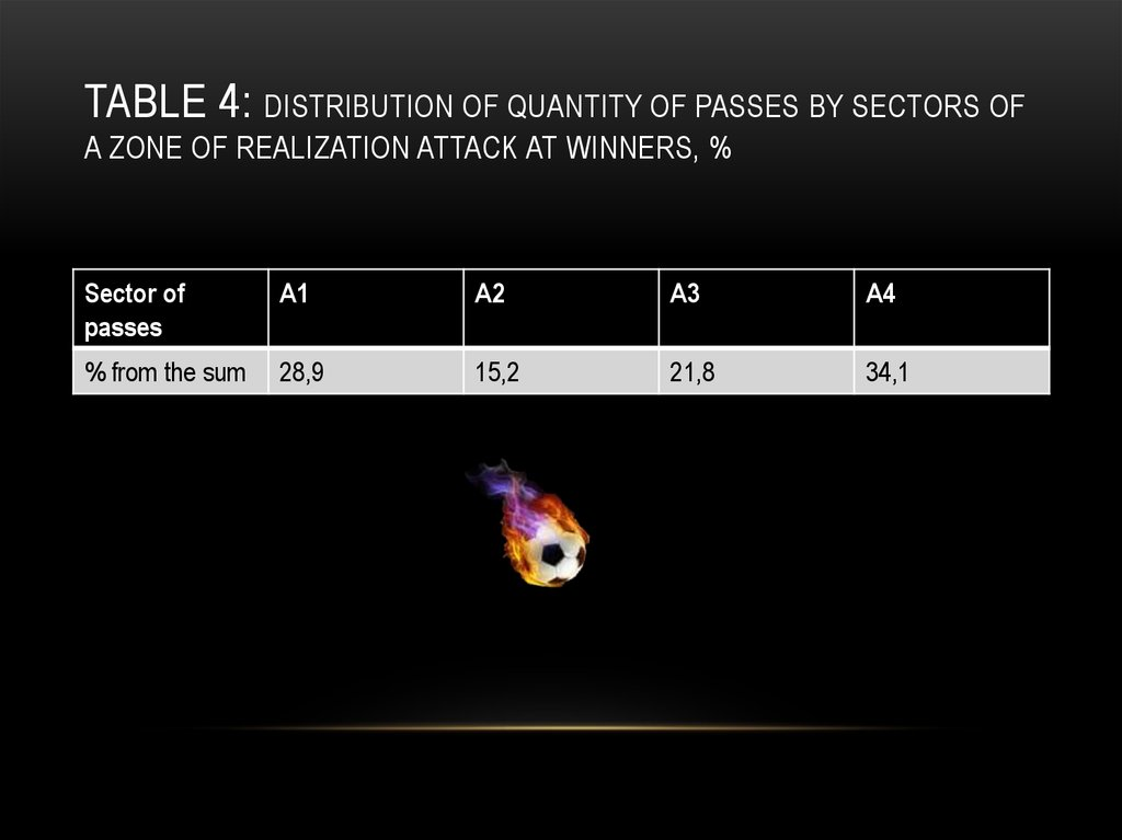 Table 4: Distribution of quantity of passes by sectors of a zone of realization attack at winners, %