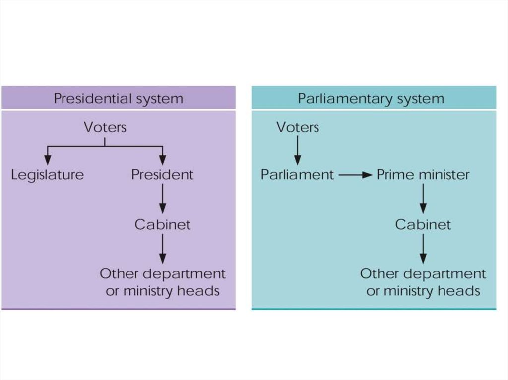 difference between presidential and parlimentry system Herein lies a very basic difference between the presidential system of government as it exists in the united states and the parliamentary system that has evolved in great britain the framers of the us constitution adopted the principle first enunciated by the baron de montesquieu of separation of powers.