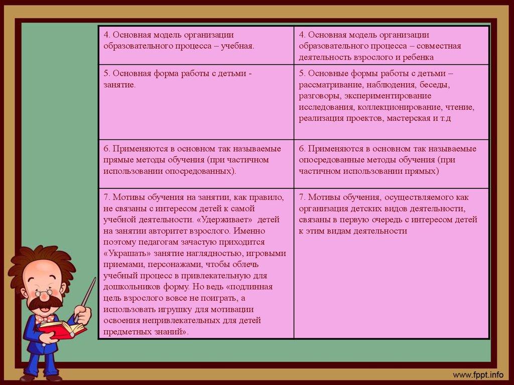 Модели организации работы с детьми как стать фотомоделью киев