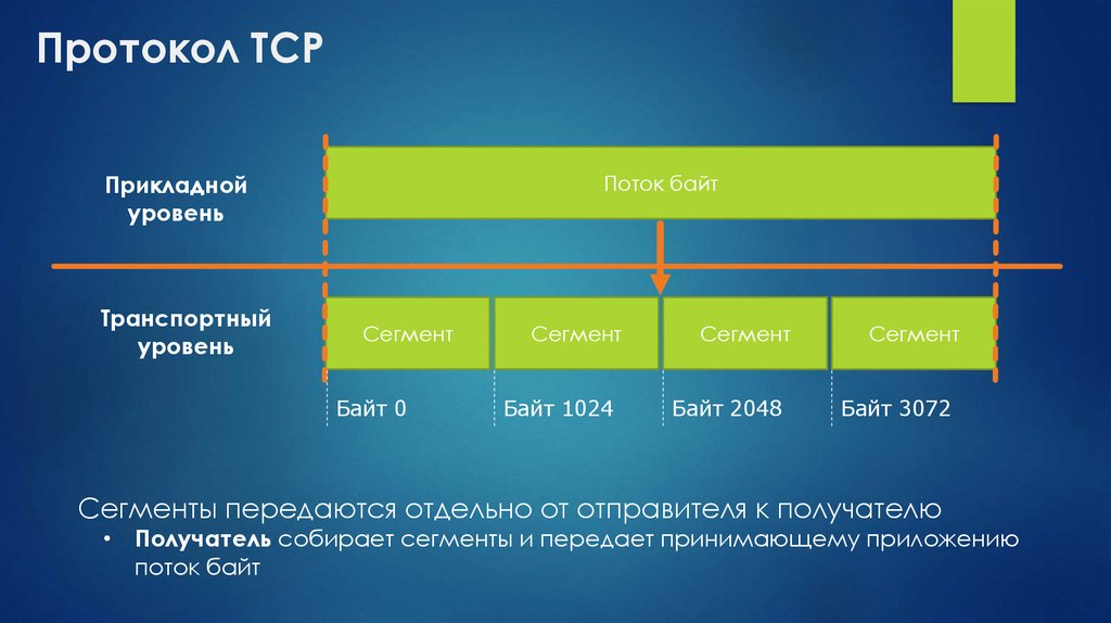 "tcp/ip protocol essay Essays osi vs tcp/ip osi vs tcp/ip 11 november 2016 where the ""internet"" layer of the tcp/ip model assist in internetworking using internet protocol tcp/ip."