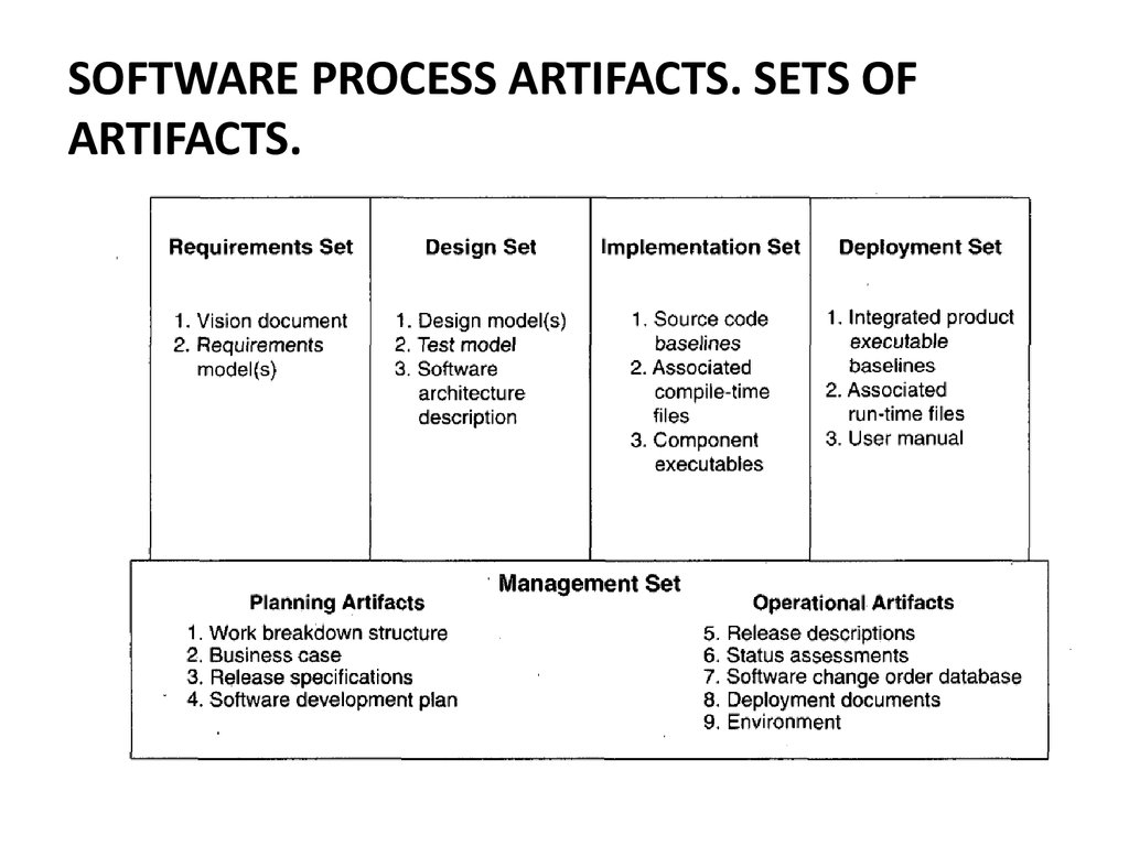 SOFTWARE PROCESS ARTIFACTS. SETS OF ARTIFACTS.