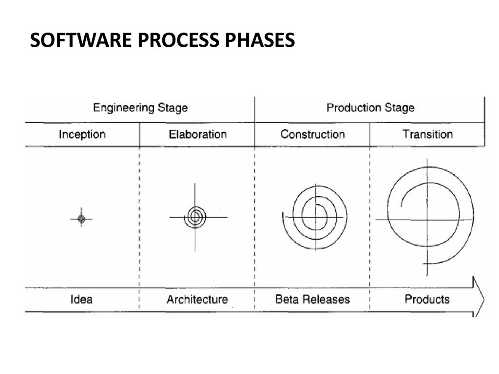 SOFTWARE PROCESS PHASES