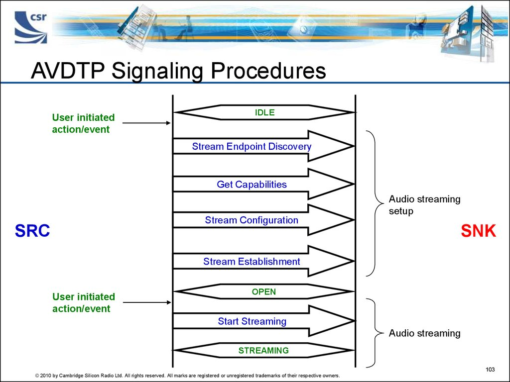 AVDTP Signaling Procedures
