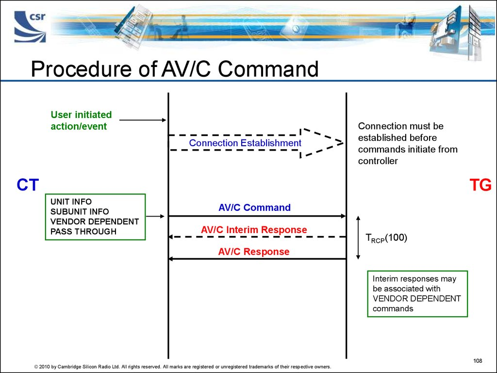 Procedure of AV/C Command