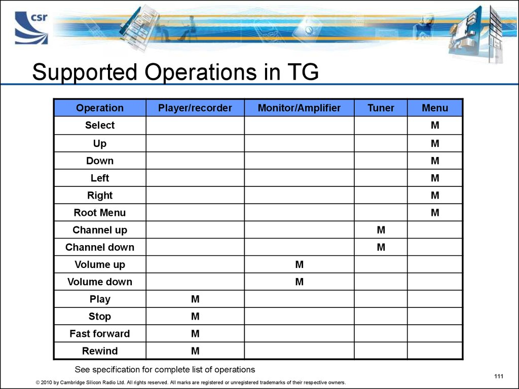 Supported Operations in TG