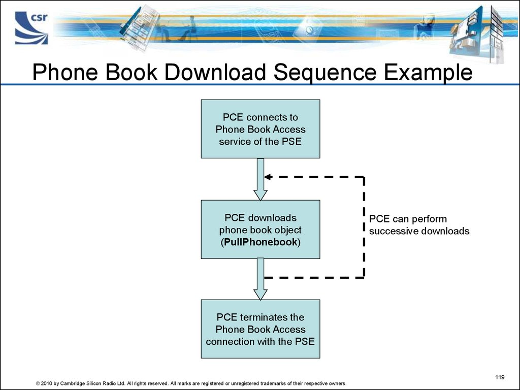 Phone Book Download Sequence Example