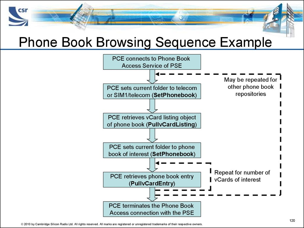 Phone Book Browsing Sequence Example