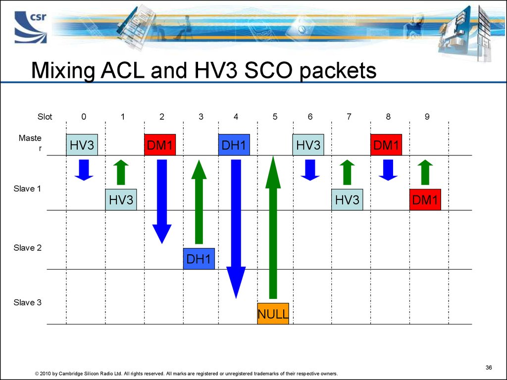 Mixing ACL and HV3 SCO packets