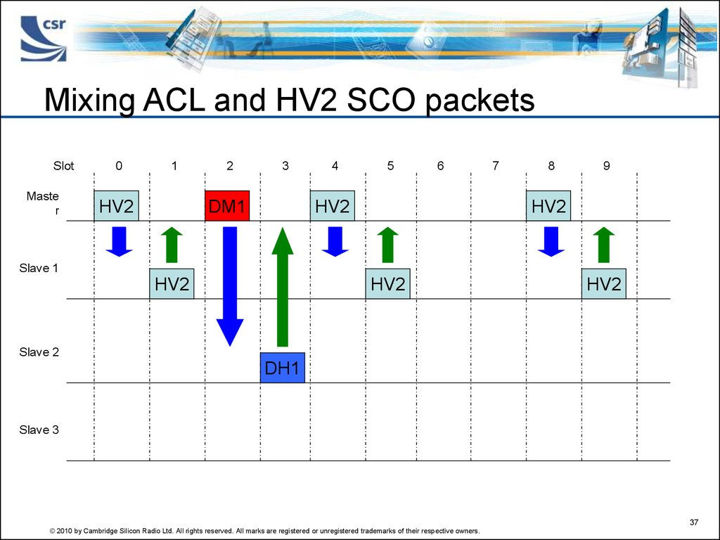 Mixing ACL and HV2 SCO packets