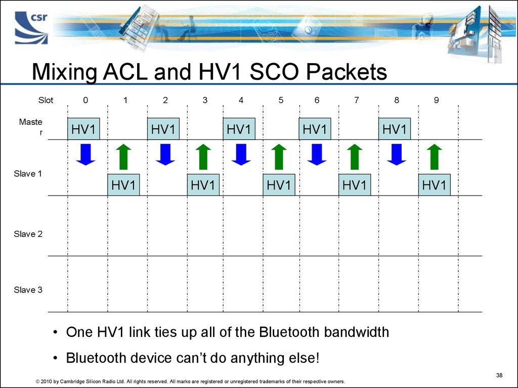 Mixing ACL and HV1 SCO Packets