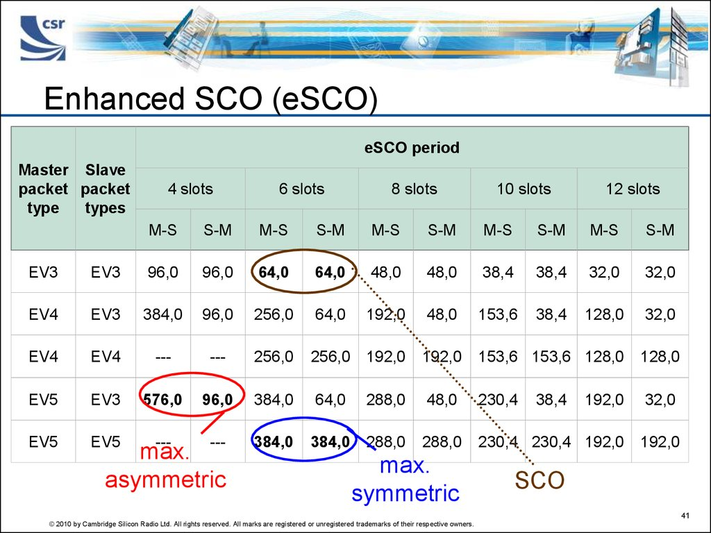 Enhanced SCO (eSCO)