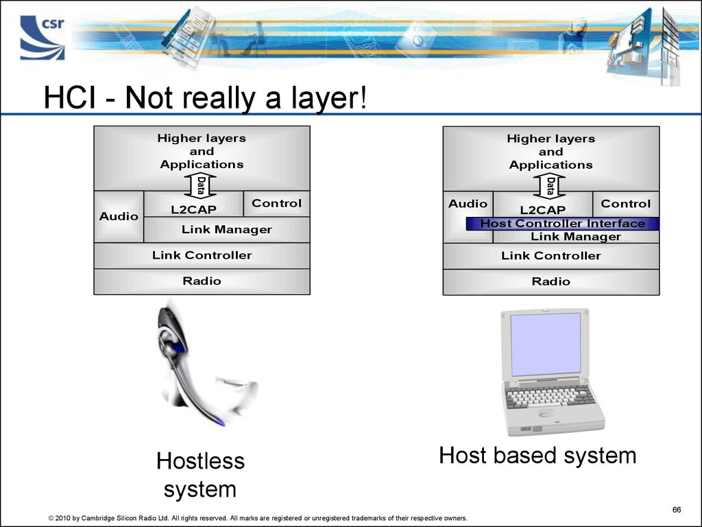 HCI - Not really a layer!