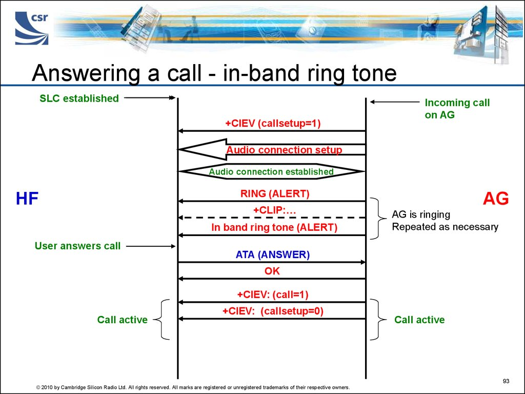Answering a call - in-band ring tone