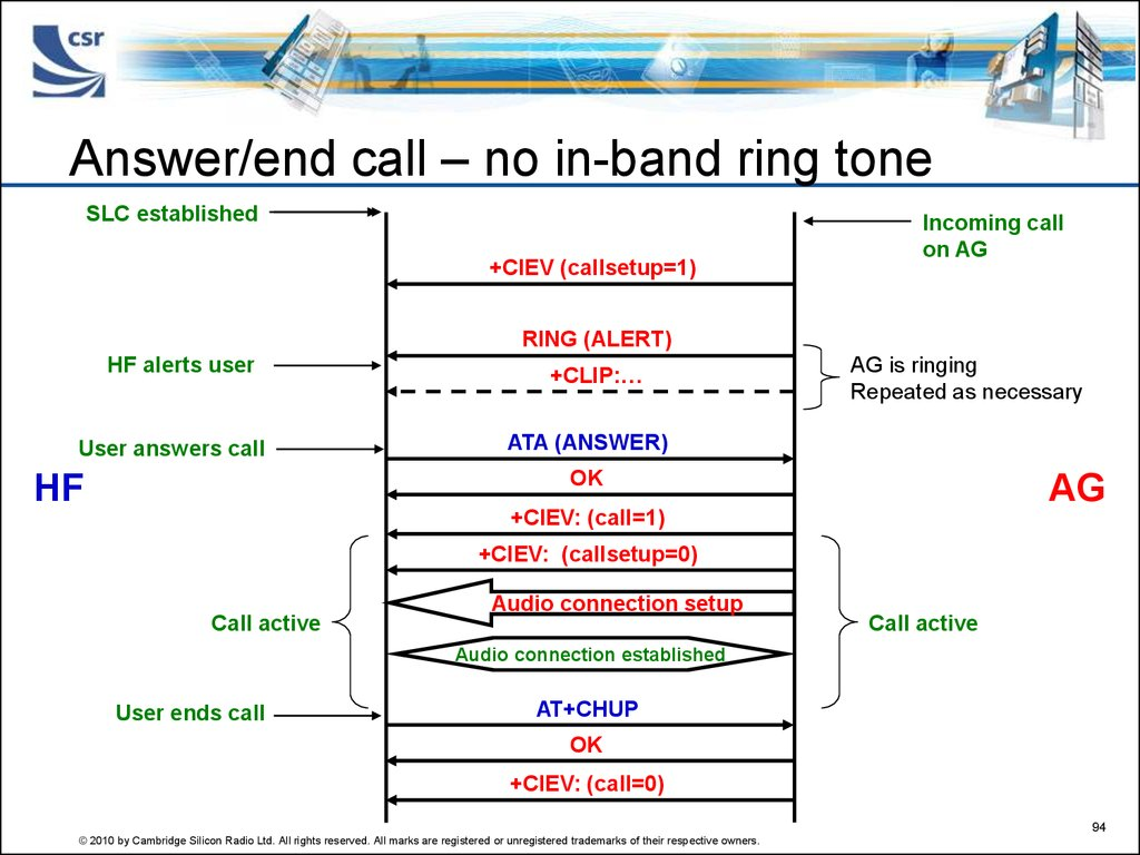 Answer/end call – no in-band ring tone