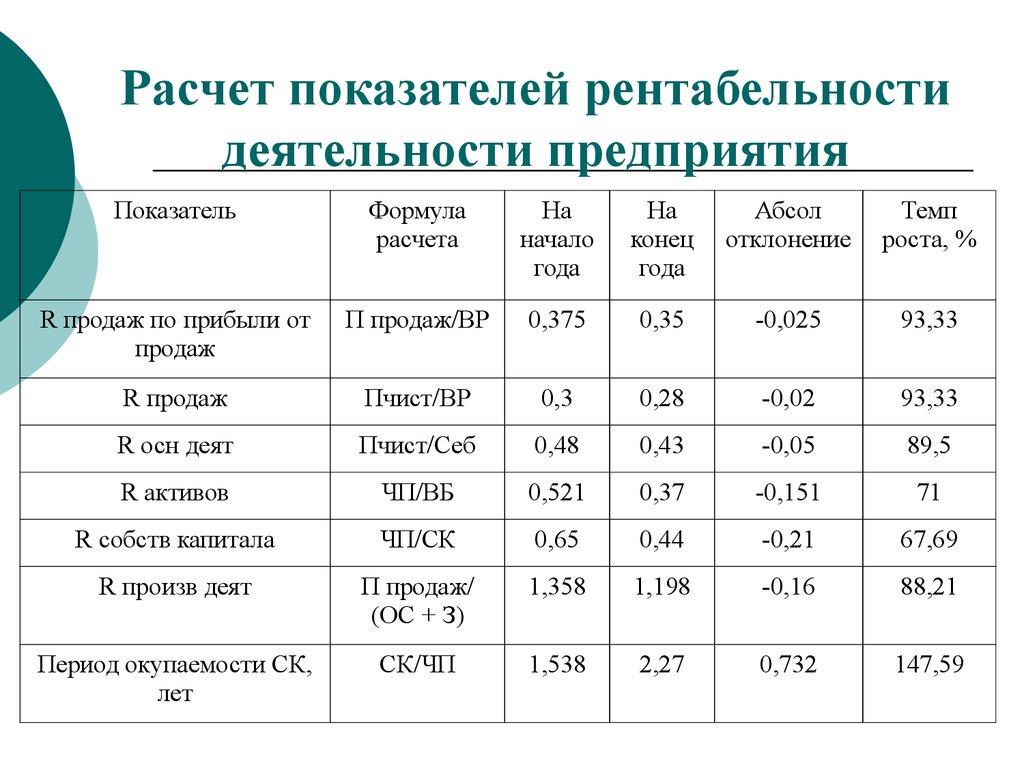 коэффициент абсолютной ликвидности 0 03