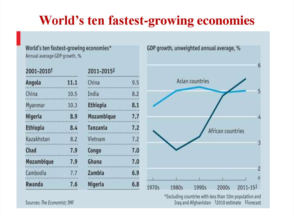worlds fastest growing econom mapped - 1024×767