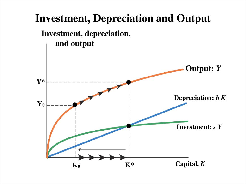 Investment, Depreciation and Output