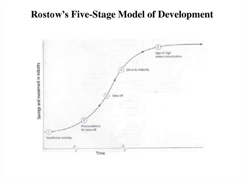 rostows five stages of development