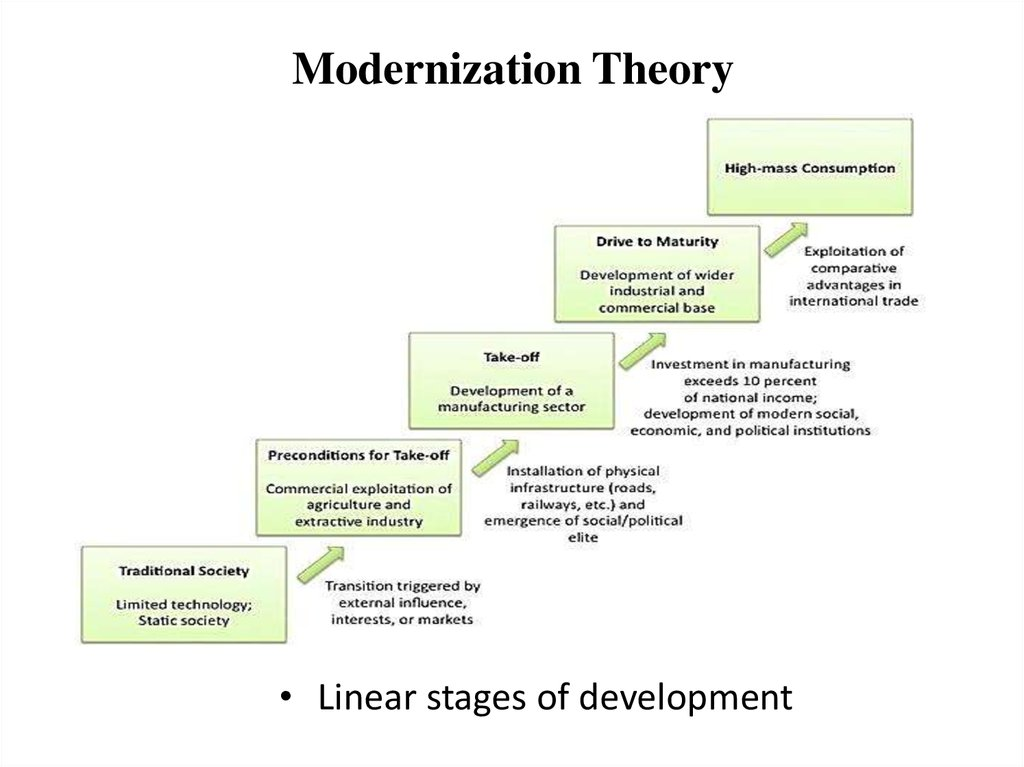 modernisation theory vs dependency theory