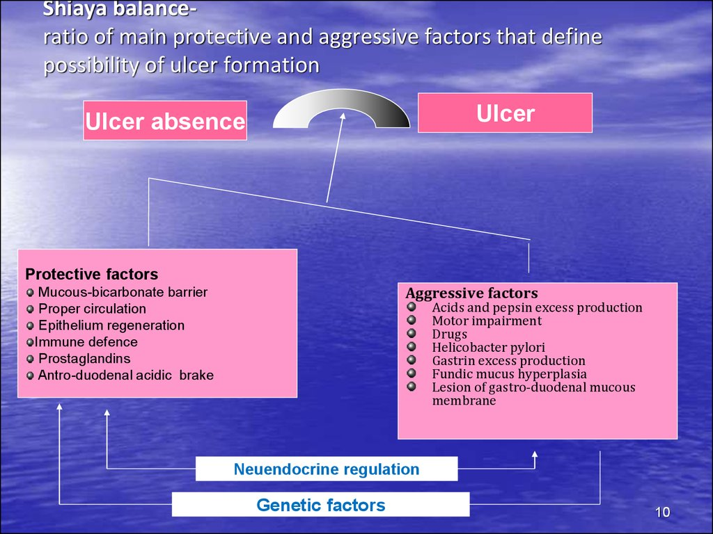 Shiaya balance- ratio of main protective and aggressive factors that define possibility of ulcer formation