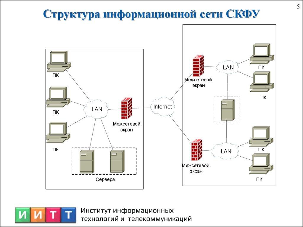 Отчёт по производственной практике презентация онлайн Структура информационной сети СКФУ