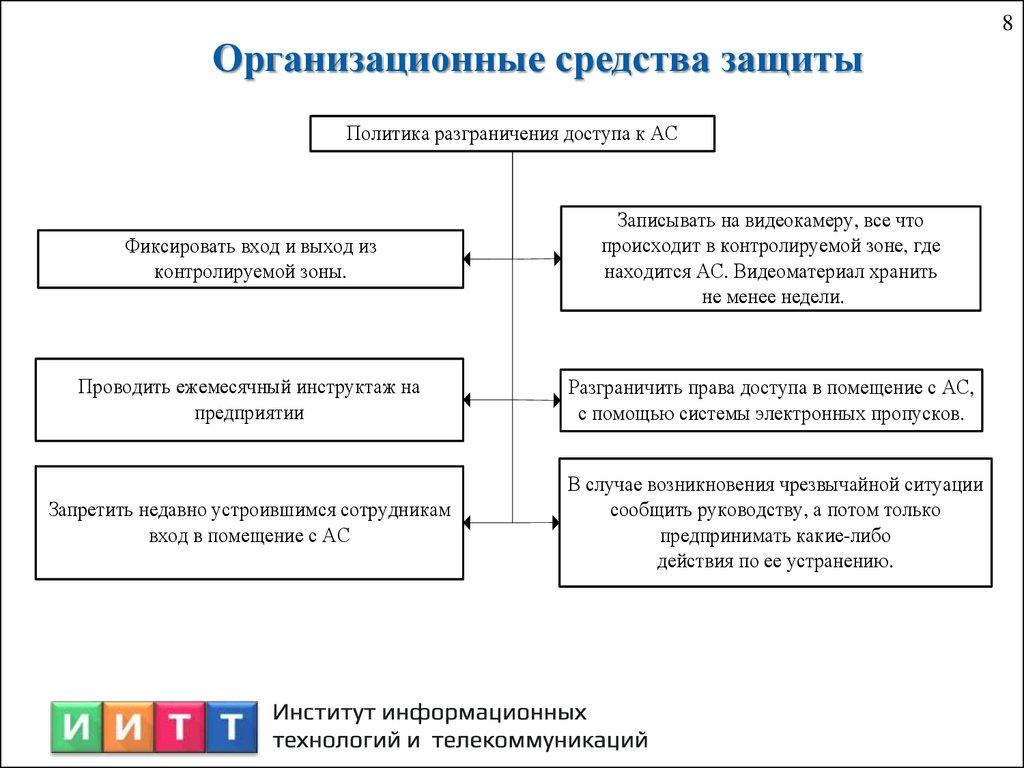 Отчёт по производственной практике презентация онлайн  Организационные средства защиты