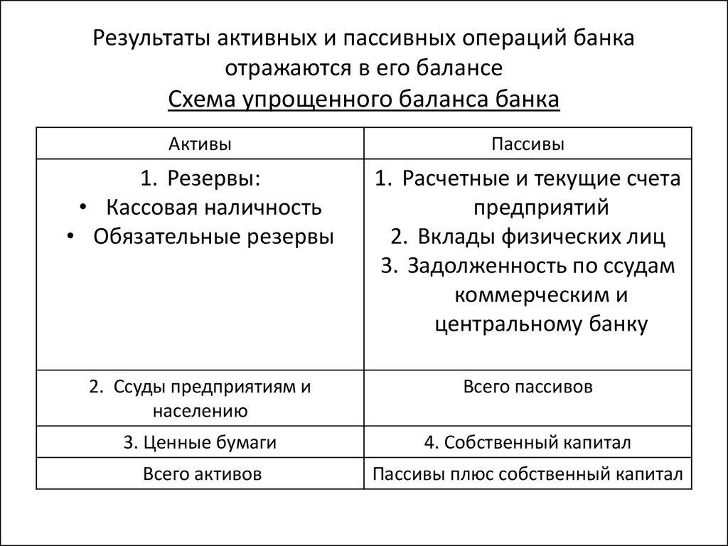 компании все активные и пассивные счета в банке Соискатель Сотрудник