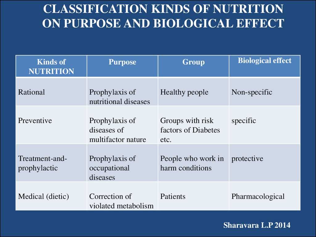CLASSIFICATION KINDS OF NUTRITION ON PURPOSE AND BIOLOGICAL EFFECT