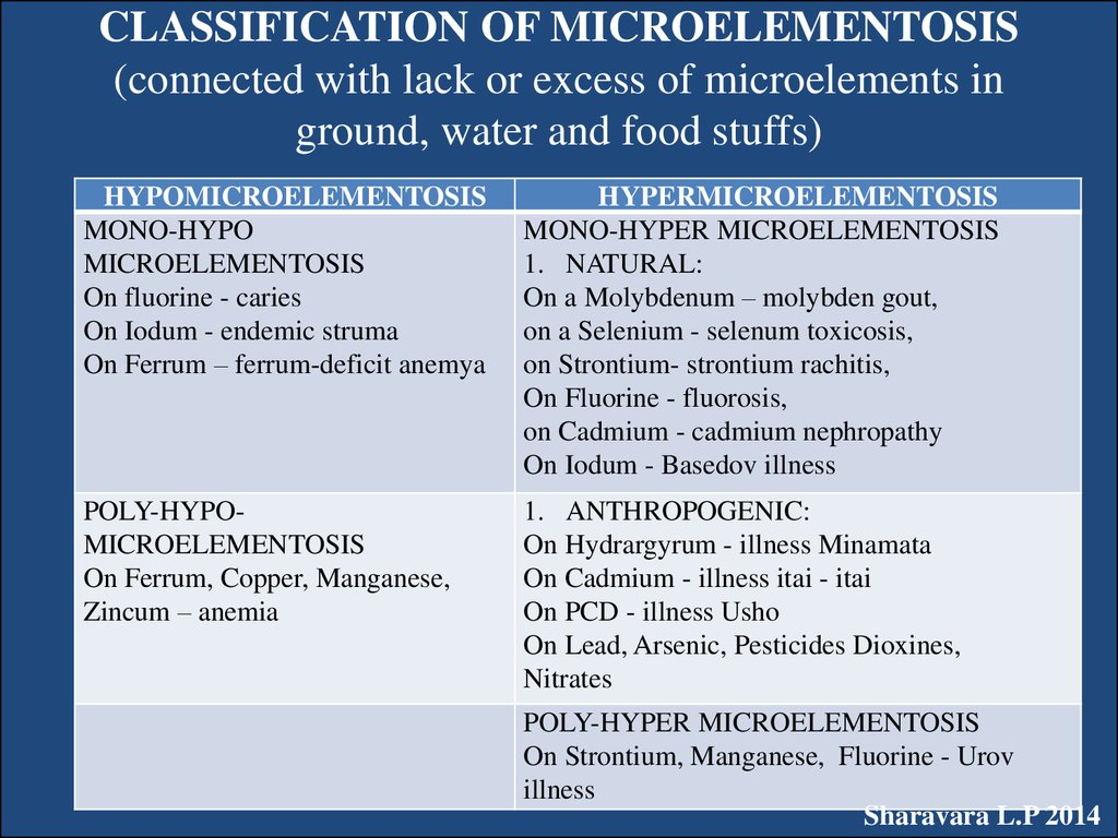 CLASSIFICATION OF MICROELEMENTOSIS (connected with lack or excess of microelements in ground, water and food stuffs)