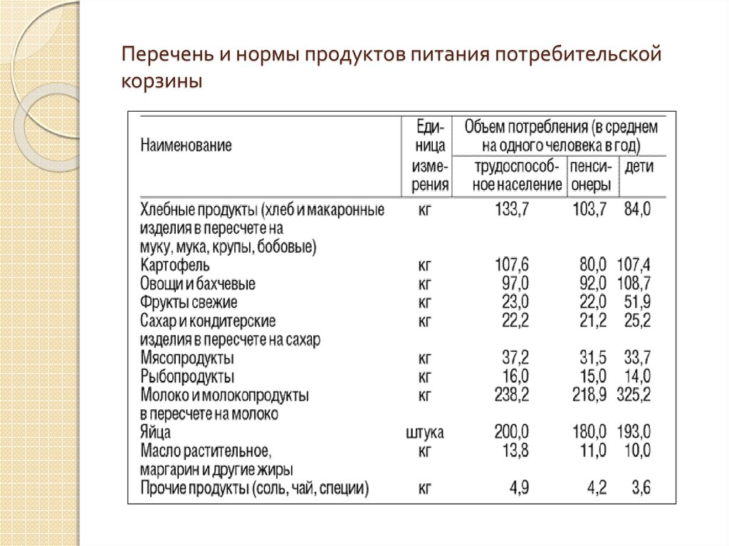 Норма продуктов из потребительской корзины как получить пенсию за умершего отца в украине
