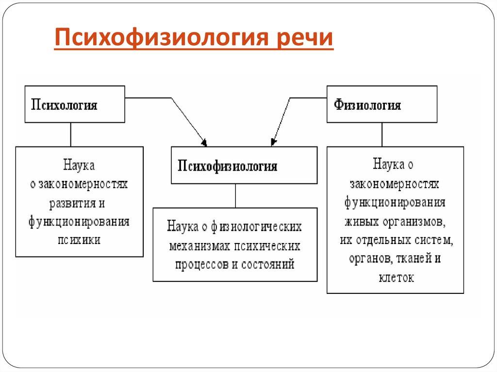 Мышления шпаргалка речи и психофизиология