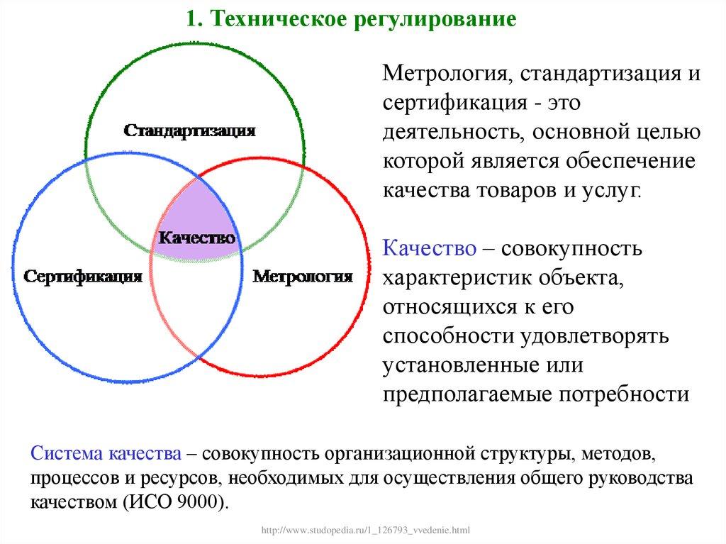 Стандартизация метрология и сертификация википедия стандартизация и экологическая сертификация