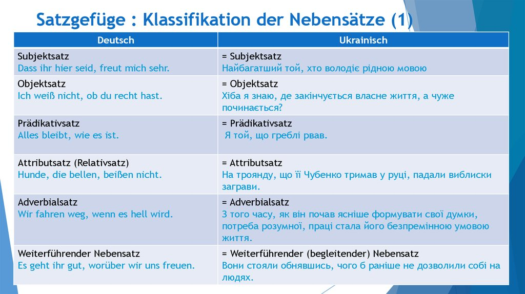 Adverbialsatze Im Englischen Erklarungen
