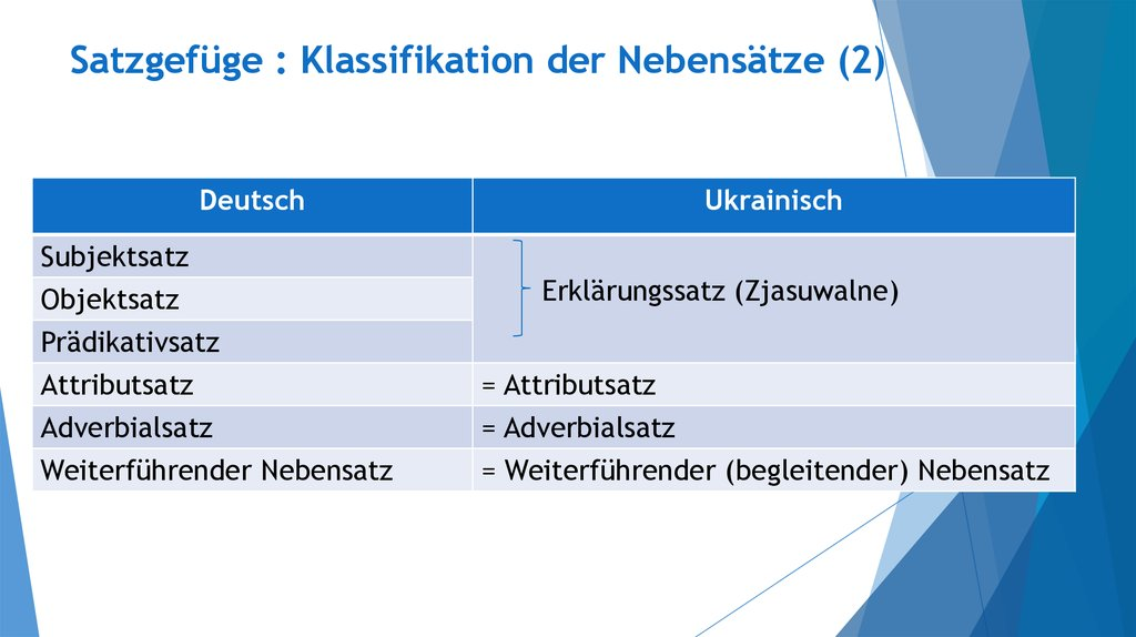 Adverbialsatze Im Deutschen Lerne Deutsch 4