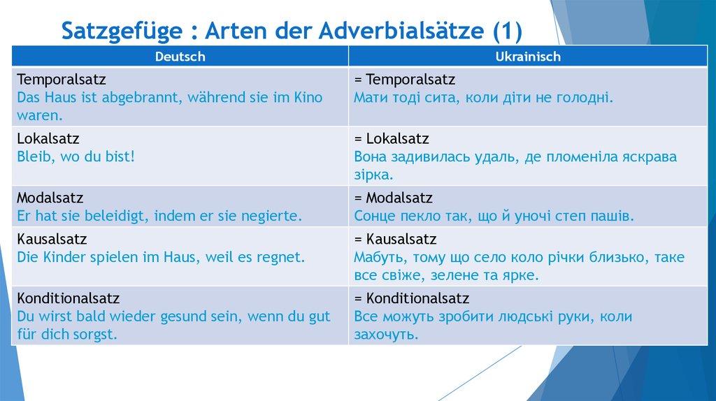 Typologische Eigenschaften des Satzes im Deutschen und im ...