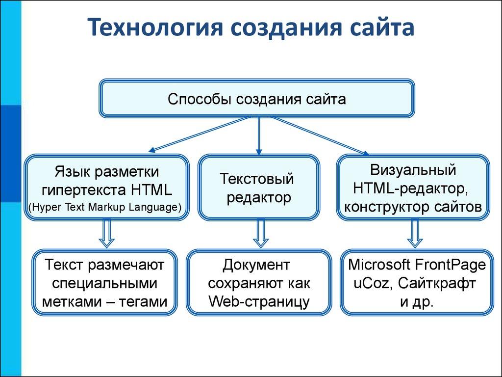 Создание сайта в интернете html сайт продвижения продукции